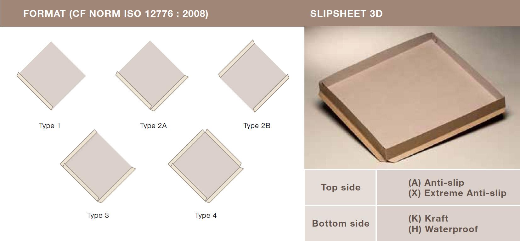 Slipsheet Formats